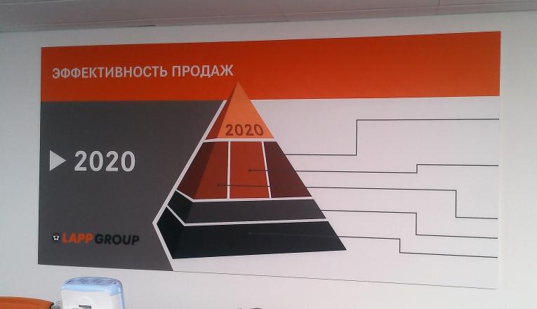 LAPP GROUP - изготовление выставочных стендов в Самаре и Новосибирске